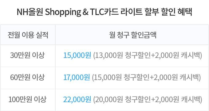 NH올원 Shoppinng & TLC카드 라이트 할부 할인 혜택